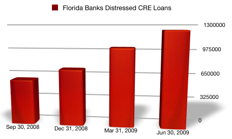 FL banks saw a 112% increase in non-performing commercial real estate loans over 4 quarters