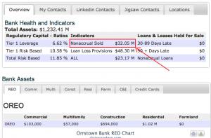 The Number 1 Indicator a Bank is Selling Non Performing Loans