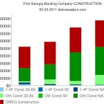 Chart First Georgia distressed construction