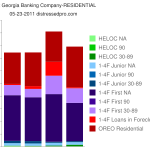 First Georgia Residential distress chart