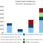 Summit Bank, WA Distressed Commercial Real Estate Chart