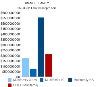 Graph of multifamily late non performing loans and reo Q1 2011