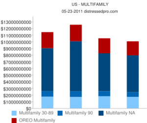 Q1 2011 Distressed Multifamily Report