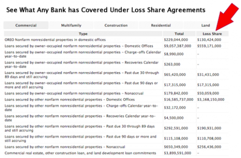 See What Any Bank Has Covered Under Los Share Agremeements