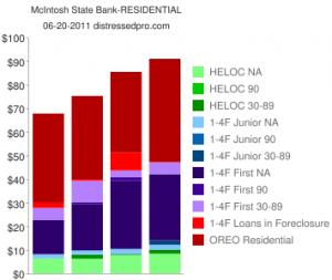 McIntosh Bank Failed- 4 Quarters of Stats