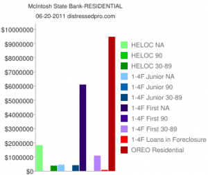residential REO and non performing loans chart McIntoch State Bank