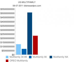 Multifamily REO and Non Performing Loans Chart Q2 2011