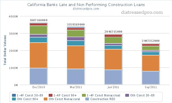 Late and non performing construction loans and construction REO at CA banks