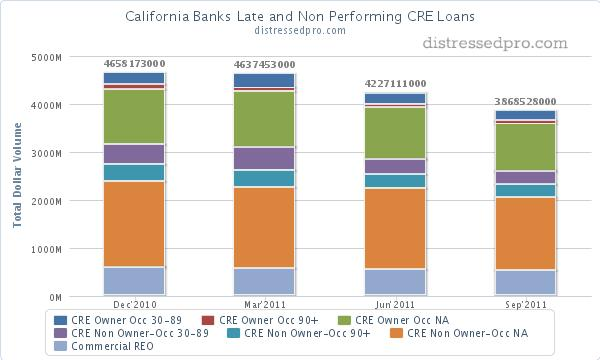 Chart of commercial real estate non performing loans and reo at California banks (9-11)
