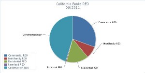 California banks REO report