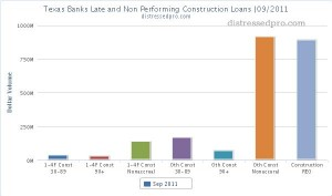 texas banks defaulted construction loans