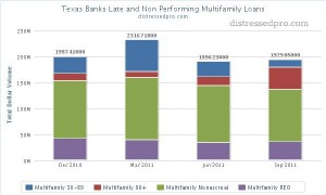 Texas banks Multifamily REO and non performing loans chart