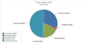 Chart of texas banks REO balances