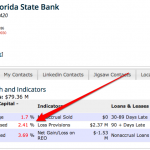 Central Florida's State Bank Capital Adequacy Ratios