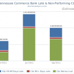 distressedpro.com-Tennessee Commerce Bank Late & Non-Performing C&I