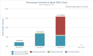 Tennessee Commerce Bank REO Chart