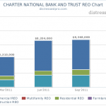 CHARTER NATIONAL BANK AND TRUST REO Chart