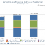 Central Bank of Georgia Distressed Residential NPN Chart