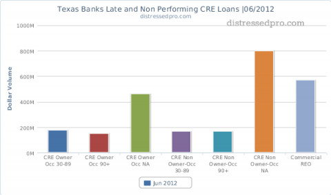 non-performing commercial real estate at banks in Texas