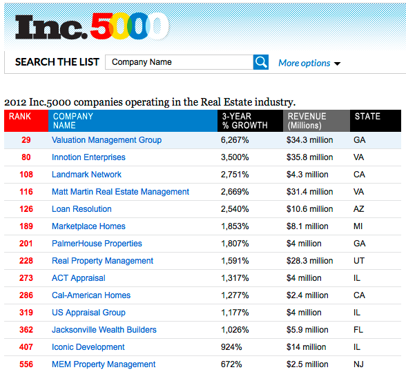 Real estate companies on the Inc 500 list 2012