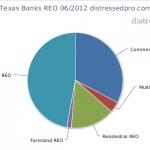 Chart: Texas Banks' REO Q2 2012