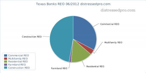 Banks in Texas REO percentages - chart