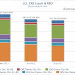 More Commercial Real Estate Loan Sales Ahead