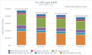 Chart: Late and non-performing commercial real estate loans