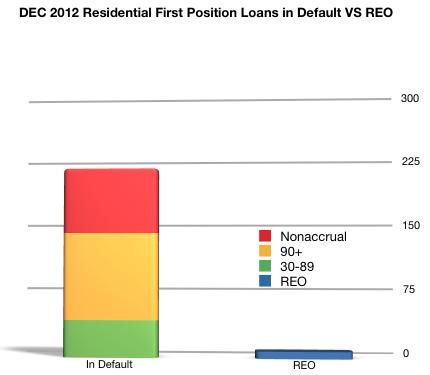 residential REO vs loans in default 2012