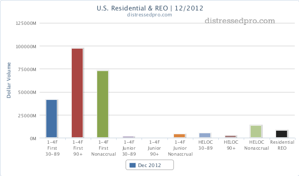 December 2012 Residential Notes REO