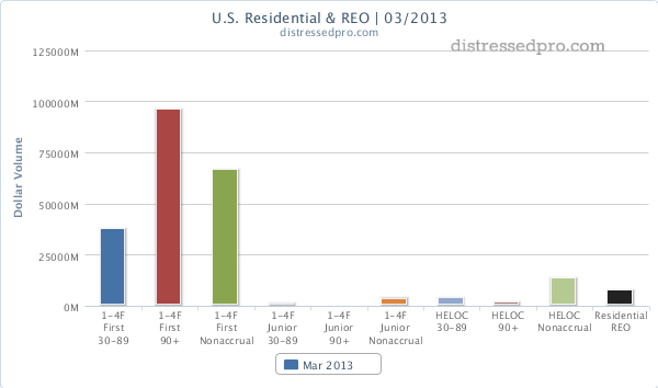 chart - residential non-performing loans and REO at US banks Q1 2013