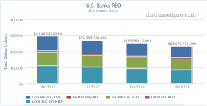 REO Update for US Banks: $23B Reported