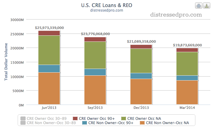 Bank shed 289,321,000 in non-performing CRE Loans.