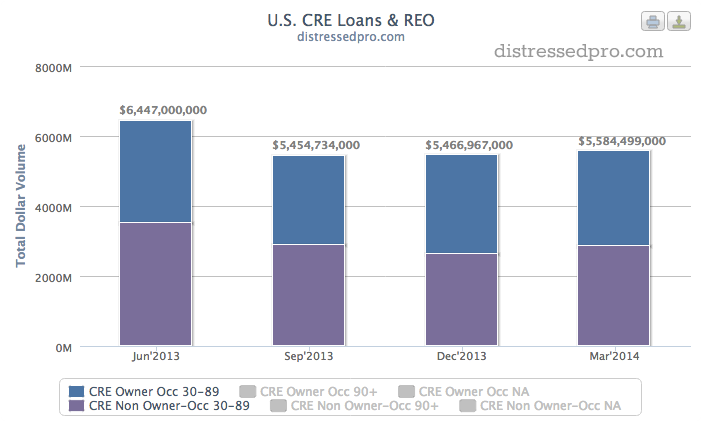 Banks reported a slight increase in newly late (30-89 days) commercial real estate loans.
