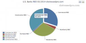 Fewer Banks Report Commercial REO and Non-Performing Loans. More Report Newly Late Loans.