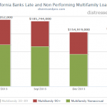 More California Banks Report Multifamily Newly Late Loans and Non-Performing Loans