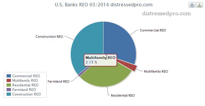 Multifamily REO - Percentage of Total REO Volume