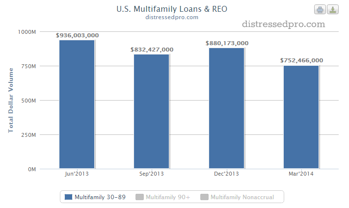 US Multifamily Loans and REO