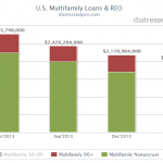 Fewer Banks Report Multifamily REO, Newly Late Loans, and Non-Performing Loans
