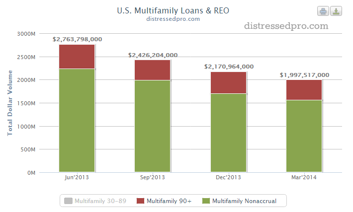 US Multifamily Loans and REO 2