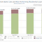 New York Banks Report Residential REO and Non-Performing Loans