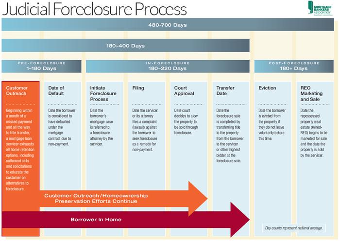 Judicial Bank Foreclosures Process