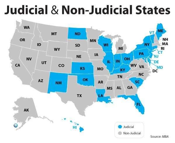Bank Foreclosures Judicial Non Judicial