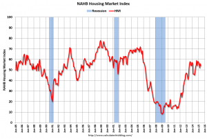Is Homebuilder Confidence the Canary in the Coal Mine?