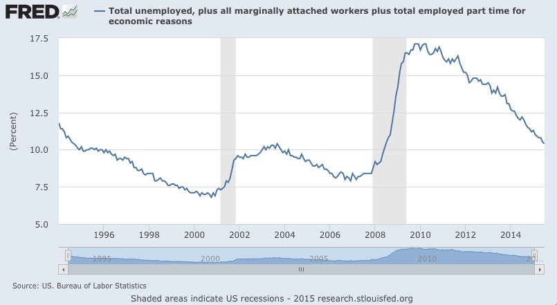 Real unemployment rate for 2015