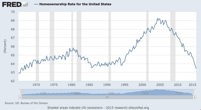 Homeownership rate in the U.S. chart 2015
