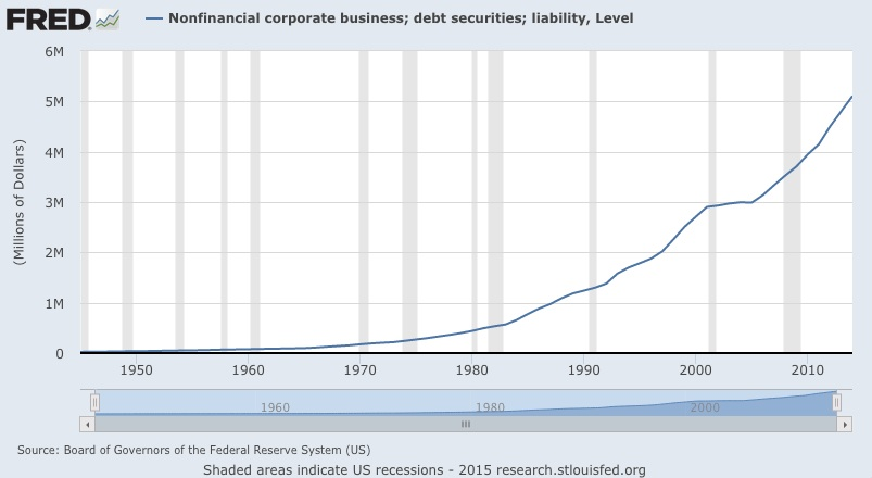 business debt chart - debt is soaring in 2015