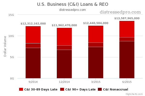 chart of non-performing business loans on the rise in 2015